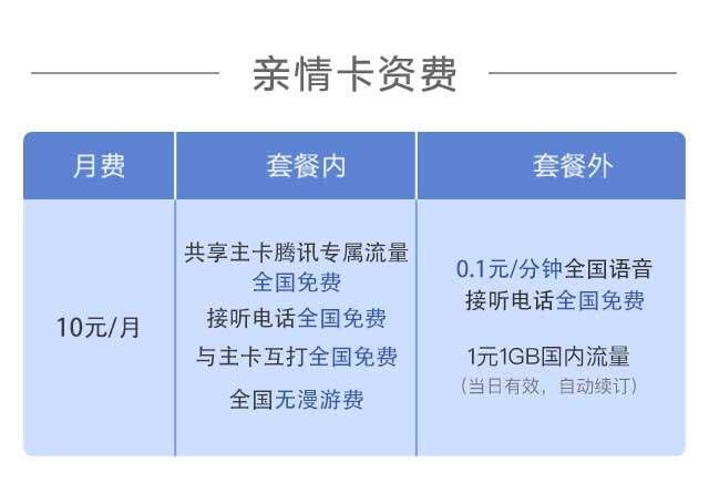 联通副卡-腾讯大王卡亲情卡套餐资费详细介绍,申请入口,常见问题